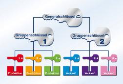 Generalschlüsselanlage Mühlacker
